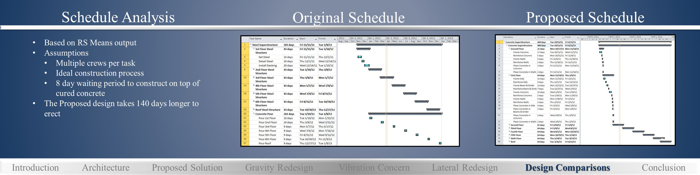 Original Schedule Schedule Analysis Proposed Schedule Based on RS Means output Assumptions Multiple crews per task Ideal construction process 8 day waiting period to construct on top of cured concrete The Proposed design takes 140 days longer to erect Design Comparisons IntroductionArchitectureProposed SolutionGravity RedesignVibration ConcernLateral RedesignDesign ComparisonsConclusion