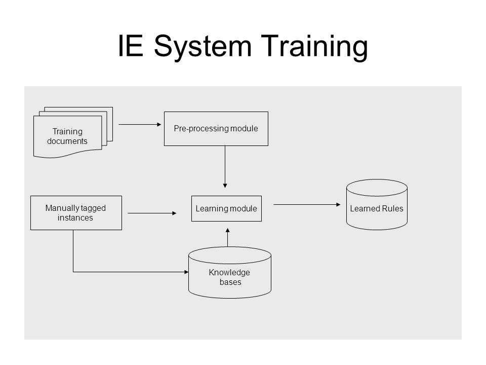 IE System Training Learning module Learned Rules Knowledge bases Manually tagged instances Pre-processing module Training documents