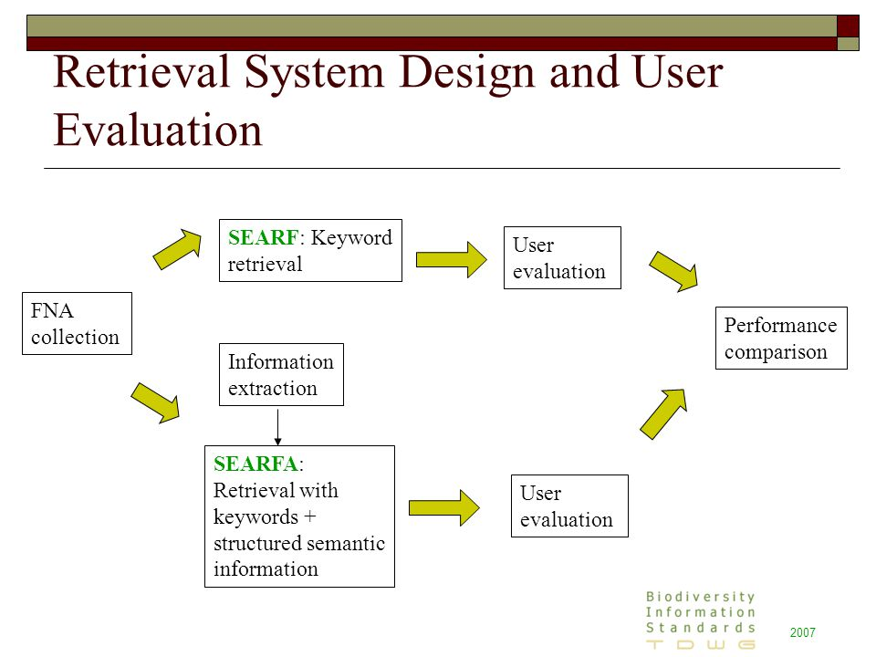 2007 Retrieval System Design and User Evaluation FNA collection SEARF: Keyword retrieval SEARFA: Retrieval with keywords + structured semantic information User evaluation Performance comparison Information extraction User evaluation