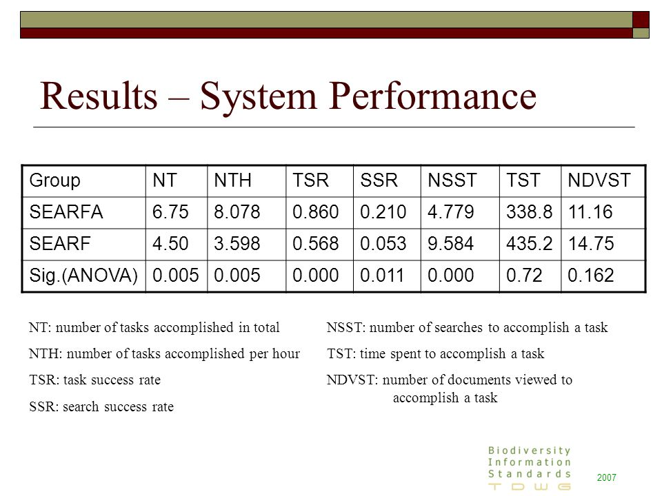 Results – System Performance GroupNTNTHTSRSSRNSSTTSTNDVST SEARFA6.758.0780.8600.2104.779338.811.16 SEARF4.503.5980.5680.0539.584435.214.75 Sig.(ANOVA)0.005 0.0000.0110.0000.720.162 NT: number of tasks accomplished in total NTH: number of tasks accomplished per hour TSR: task success rate SSR: search success rate NSST: number of searches to accomplish a task TST: time spent to accomplish a task NDVST: number of documents viewed to accomplish a task