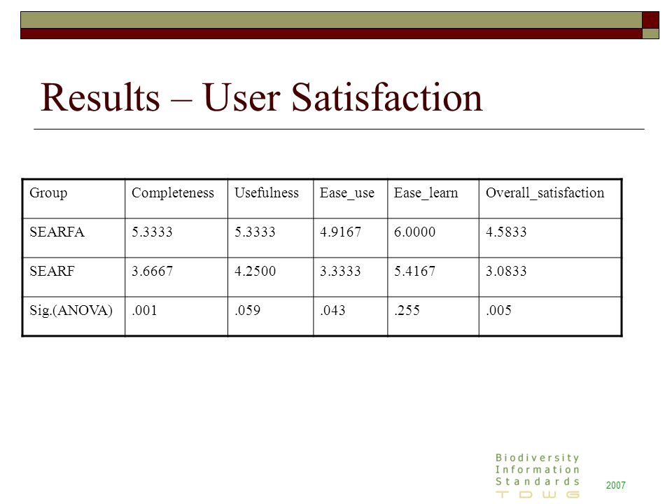2007 Results – User Satisfaction GroupCompletenessUsefulnessEase_useEase_learnOverall_satisfaction SEARFA5.3333 4.91676.00004.5833 SEARF3.66674.25003.33335.41673.0833 Sig.(ANOVA).001.059.043.255.005