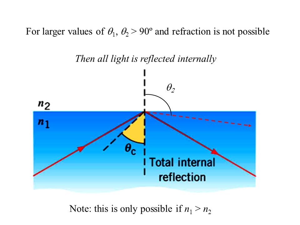 For larger values of  1,  2 > 90º and refraction is not possible Then all light is reflected internally Note: this is only possible if n 1 > n 2 