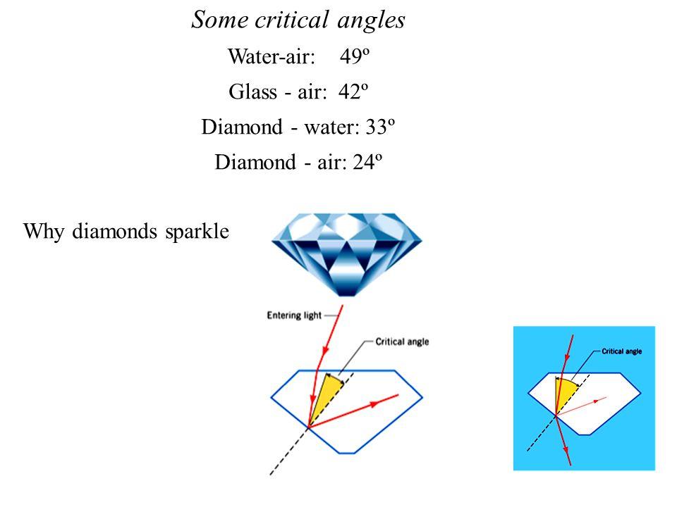 Some critical angles Water-air: 49º Glass - air: 42º Diamond - water: 33º Diamond - air: 24º Why diamonds sparkle