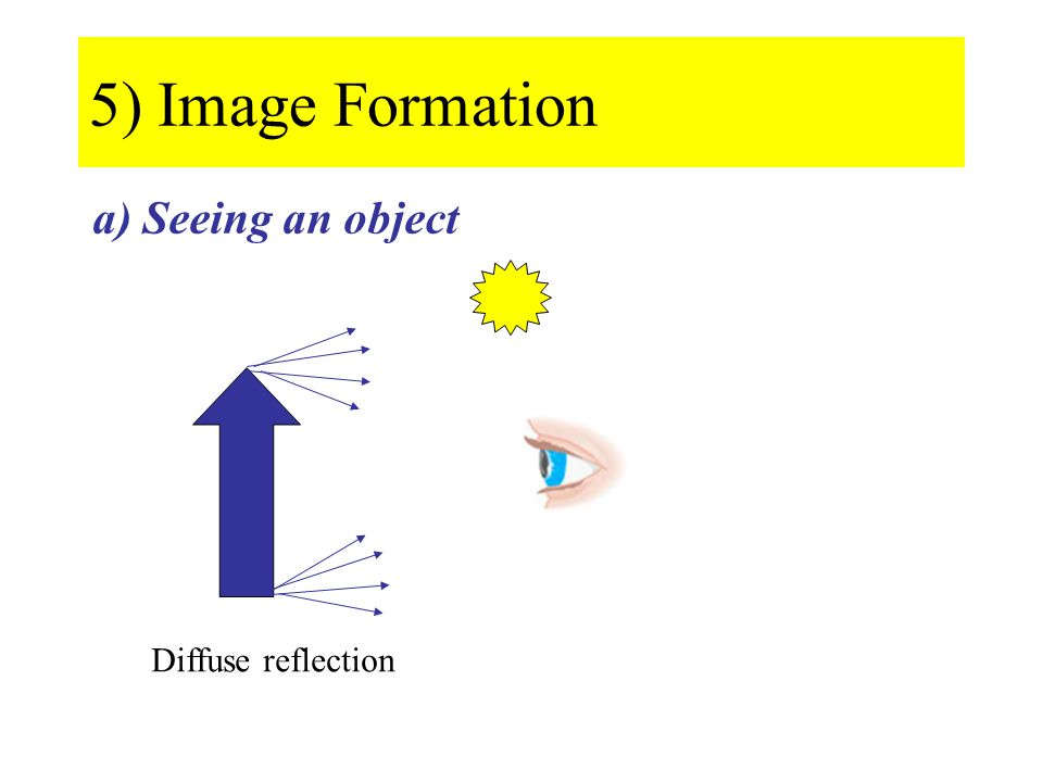 5) Image Formation a) Seeing an object Diffuse reflection