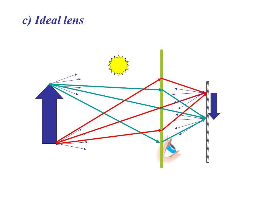 c) Ideal lens