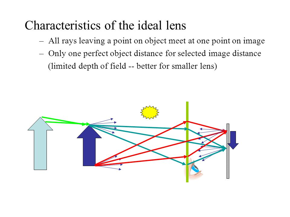 Characteristics of the ideal lens –All rays leaving a point on object meet at one point on image –Only one perfect object distance for selected image distance (limited depth of field -- better for smaller lens)