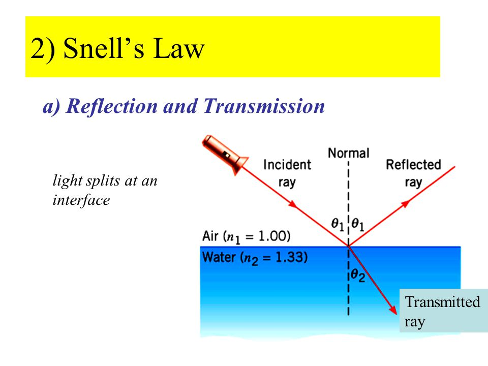 2) Snell's Law a) Reflection and Transmission Transmitted ray light splits at an interface