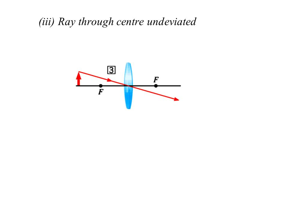 (iii) Ray through centre undeviated