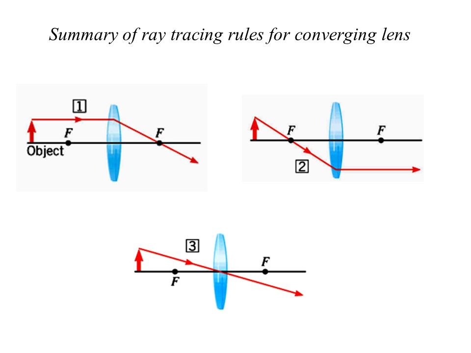 Summary of ray tracing rules for converging lens