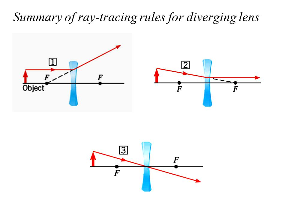 Summary of ray-tracing rules for diverging lens