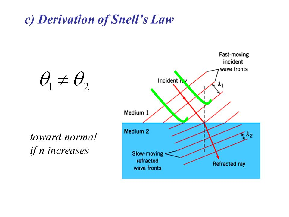 toward normal if n increases c) Derivation of Snell's Law