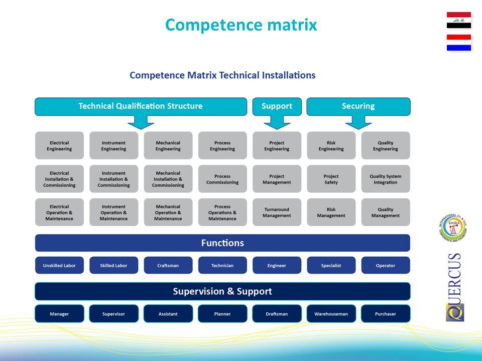 Competence matrix