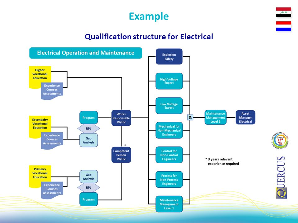 Qualification structure for Electrical Example