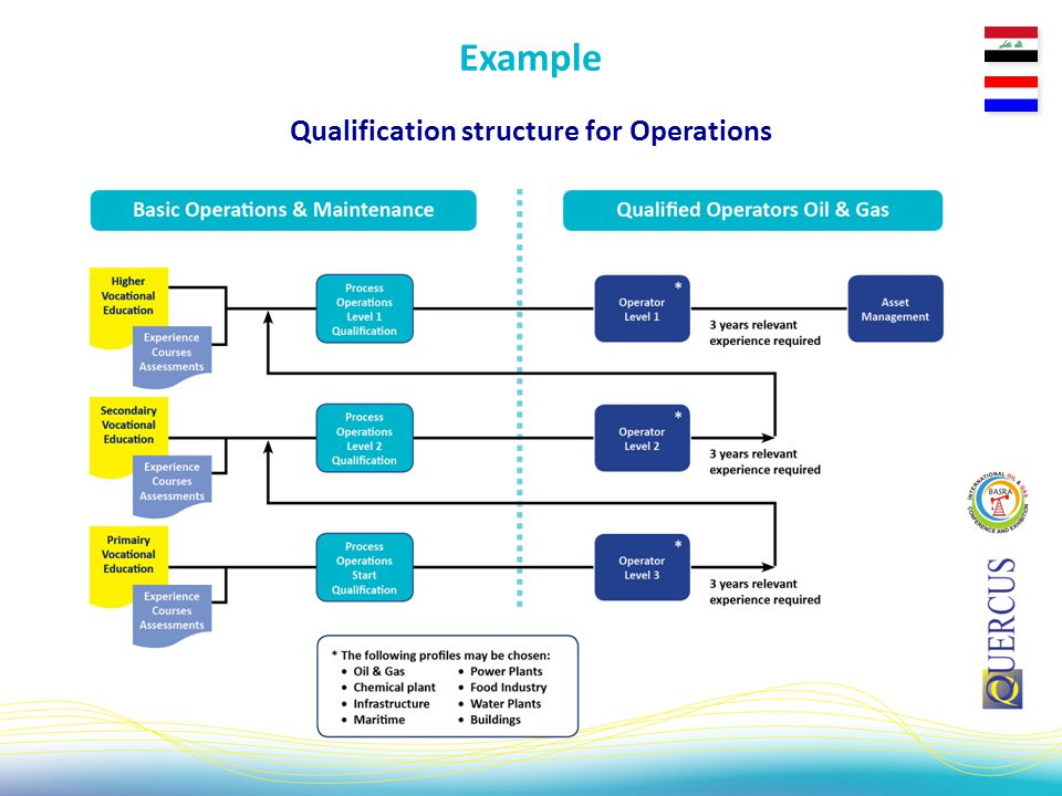 Qualification structure for Operations