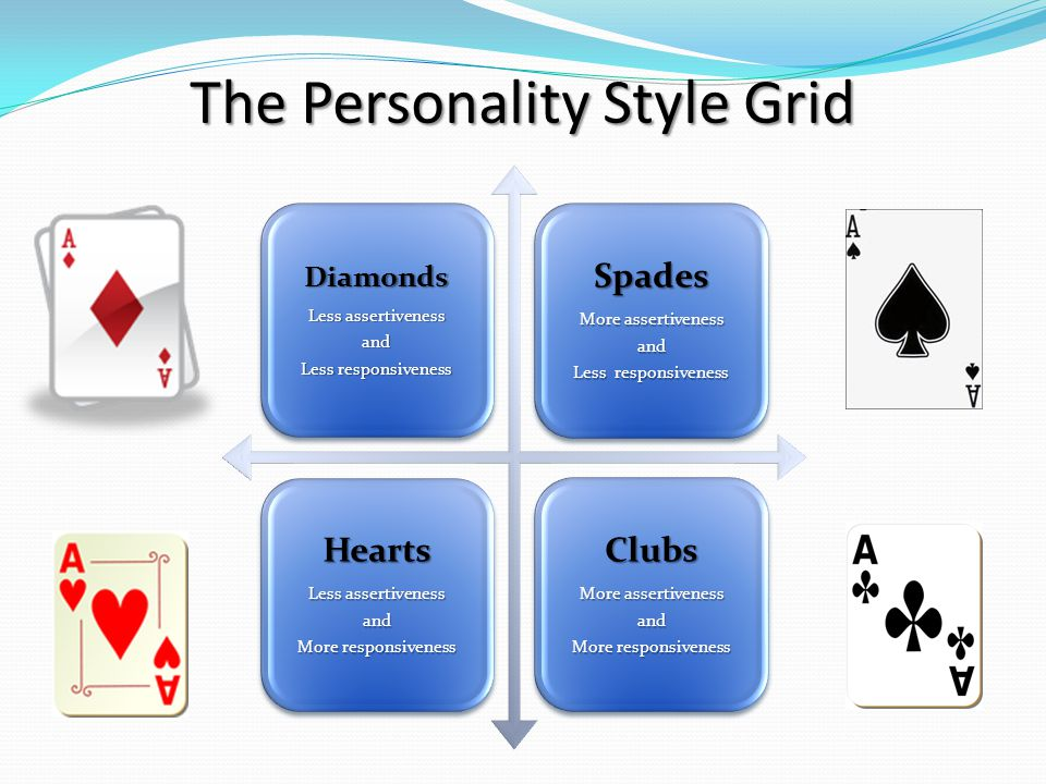 The Personality Style Grid Diamonds Less assertiveness and Less responsiveness Spades More assertiveness and Less responsiveness Hearts Less assertive