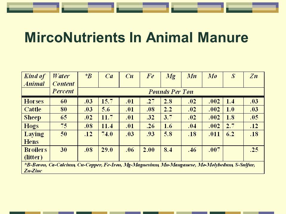 MircoNutrients In Animal Manure