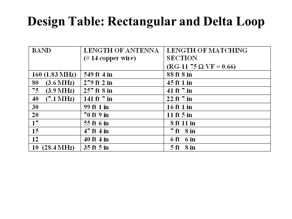 Design Table: Ground Radials for /4 Vertical Monopole Radial wires may be in contact with earth or insulated Wire gauge is not important; small gauge wire such as #24 may be The radial system may be elevated above the earth (this is known as a counterpoise system)