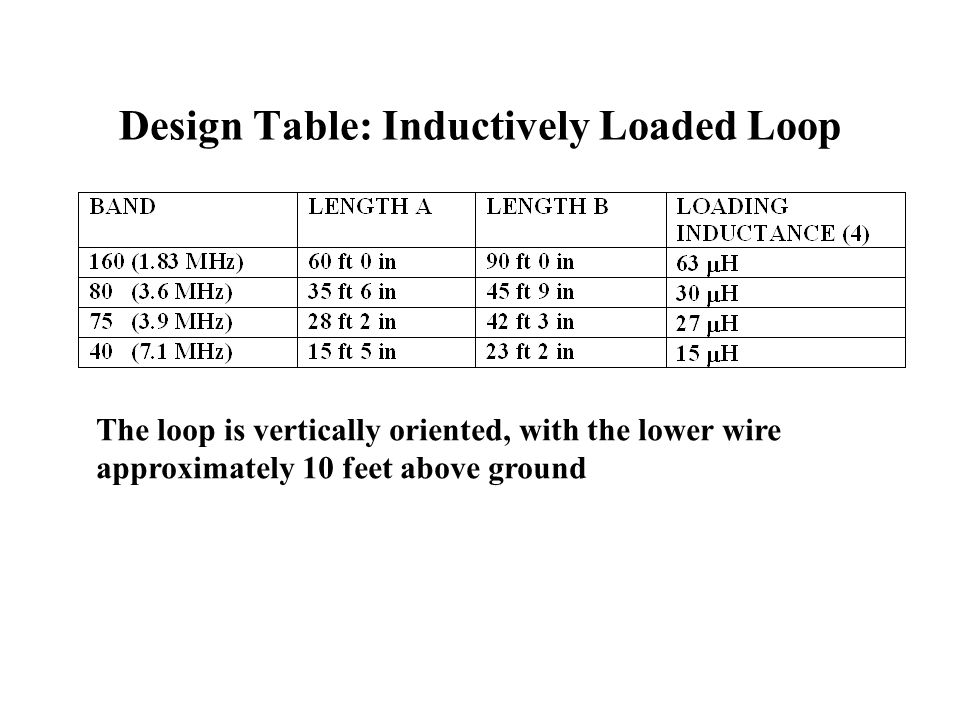 Design Table: Inductively Loaded Loop The loop is vertically oriented, with the lower wire approximately 10 feet above ground