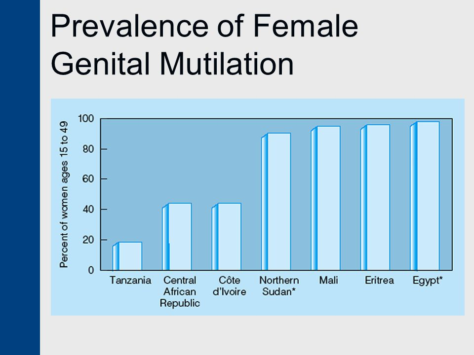 Prevalence of Female Genital Mutilation
