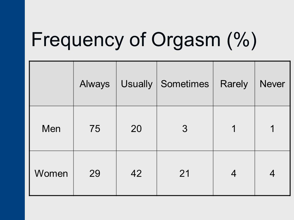 Frequency of Orgasm (%) AlwaysUsuallySometimesRarelyNever Men7520311 Women29422144