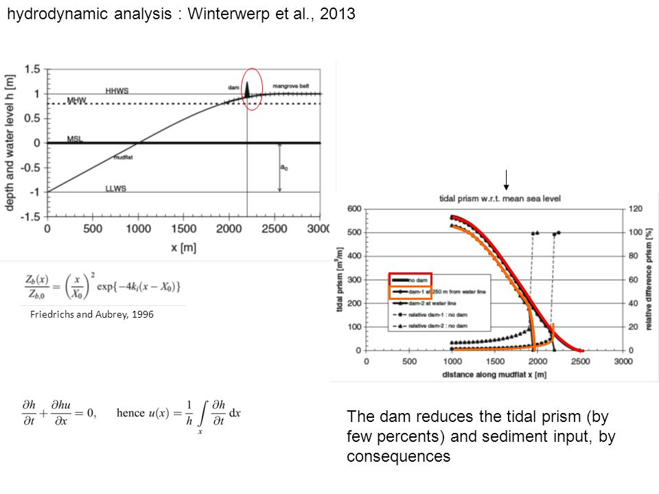 Friedrichs and Aubrey, 1996 The dam reduces the tidal prism (by few percents) and sediment input, by consequences hydrodynamic analysis : Winterwerp et al., 2013