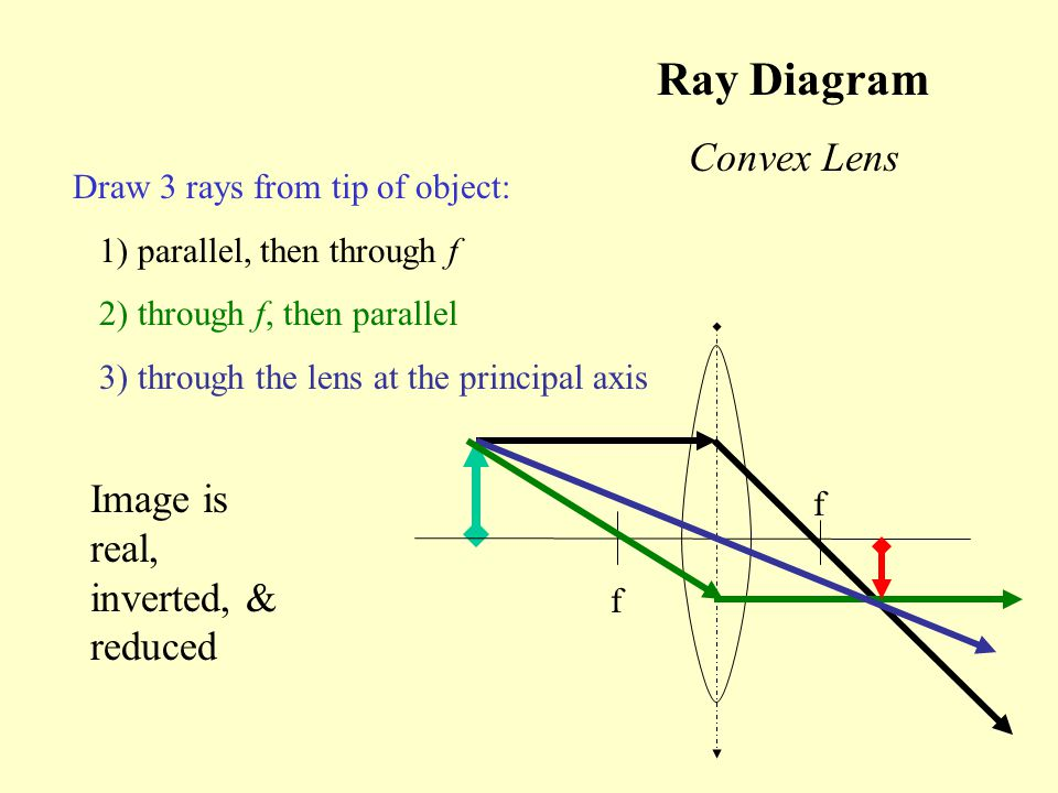 Ray Diagram Convex Lens Draw 3 rays from tip of object: 1) parallel, then through f 2) through f, then parallel 3) through the lens at the principal a