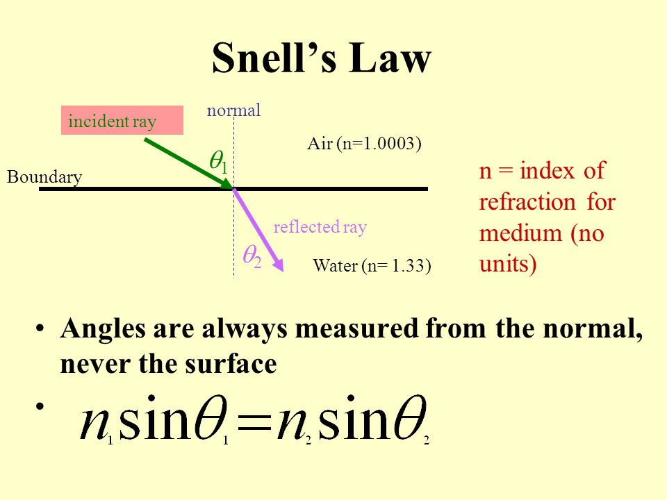 Snell's Law Angles are always measured from the normal, never the surface 22 11 incident ray reflected ray normal Boundary Air (n=1.0003) Water (n= 1.33) n = index of refraction for medium (no units)