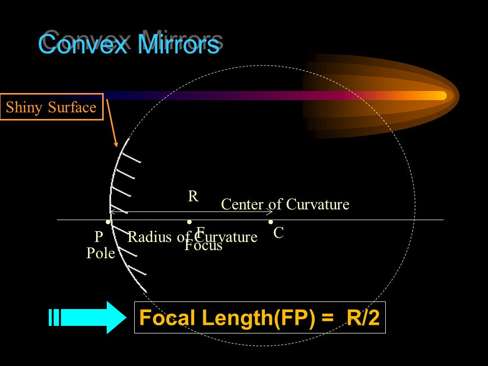 Concave Mirrors C Center of Curvature R Radius of Curvature F FocusPole P Focal Length(FP) = R/2 Shiny Surface