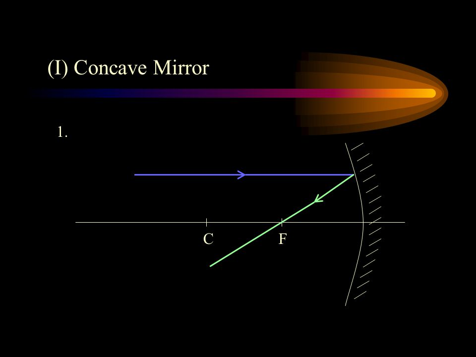 Convex Mirrors 1. Rear-view Driving Mirror It gives a wider view than plane mirror.