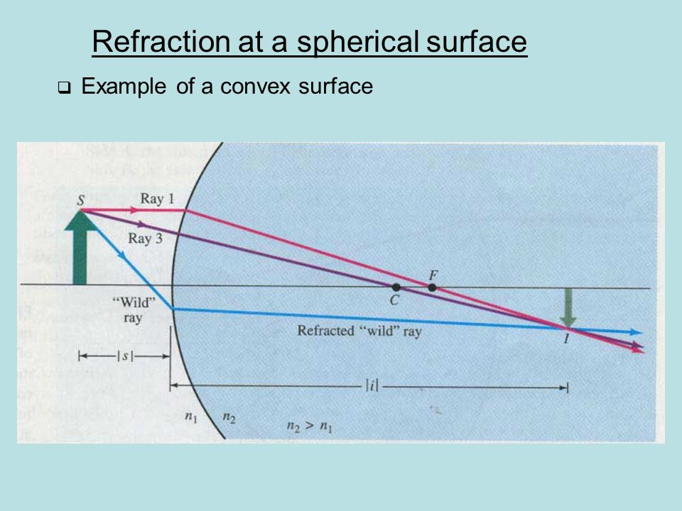 Refraction at a spherical surface  Example of a convex surface