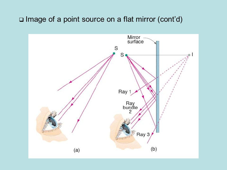  Image of a point source on a flat mirror (cont'd)