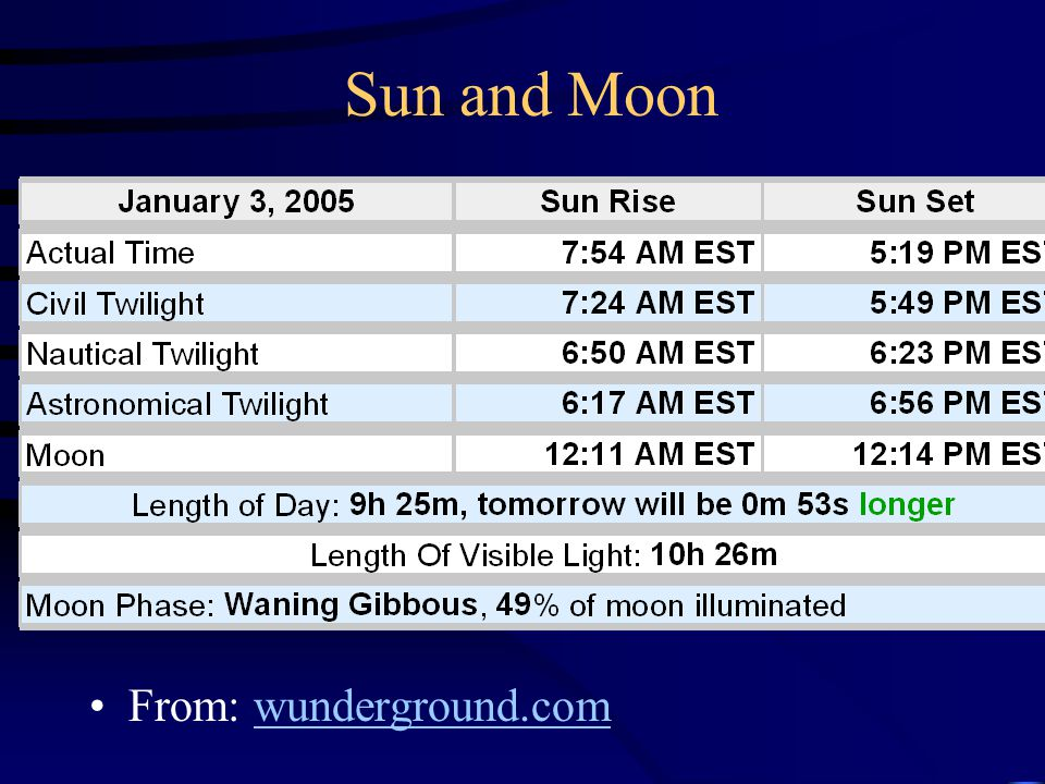Sun and Moon From: wunderground.com
