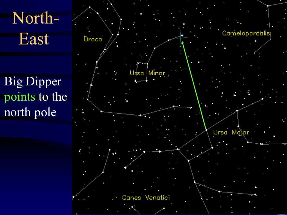North- East Big Dipper points to the north pole
