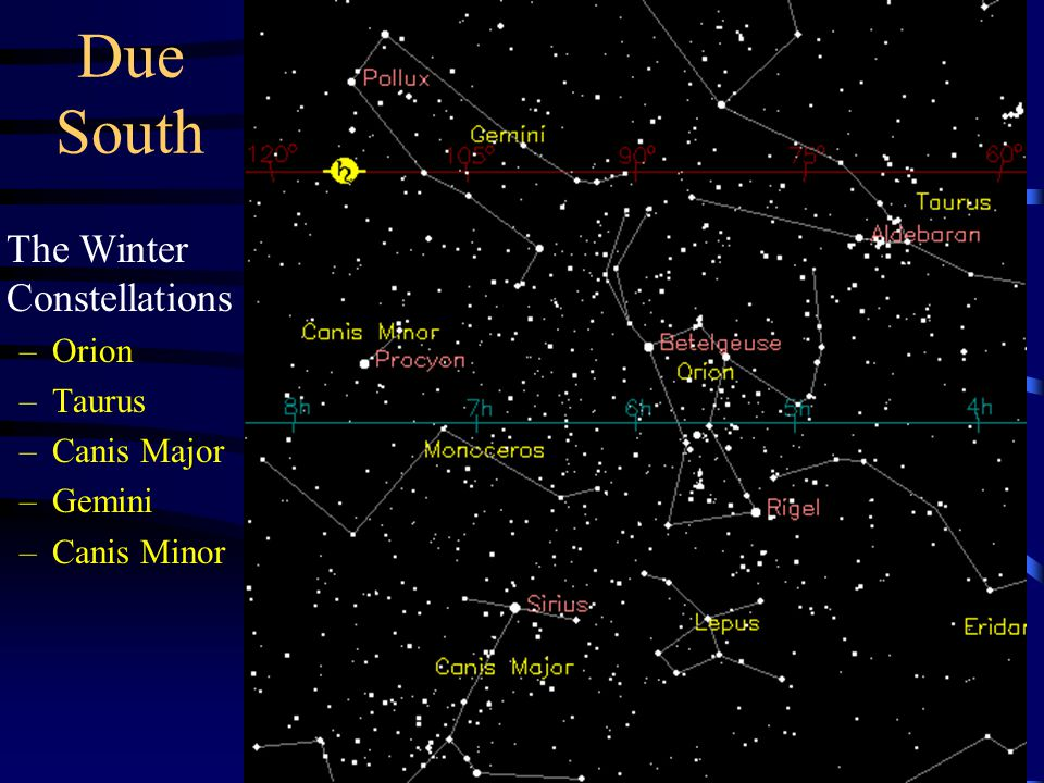 Due South The Winter Constellations –Orion –Taurus –Canis Major –Gemini –Canis Minor