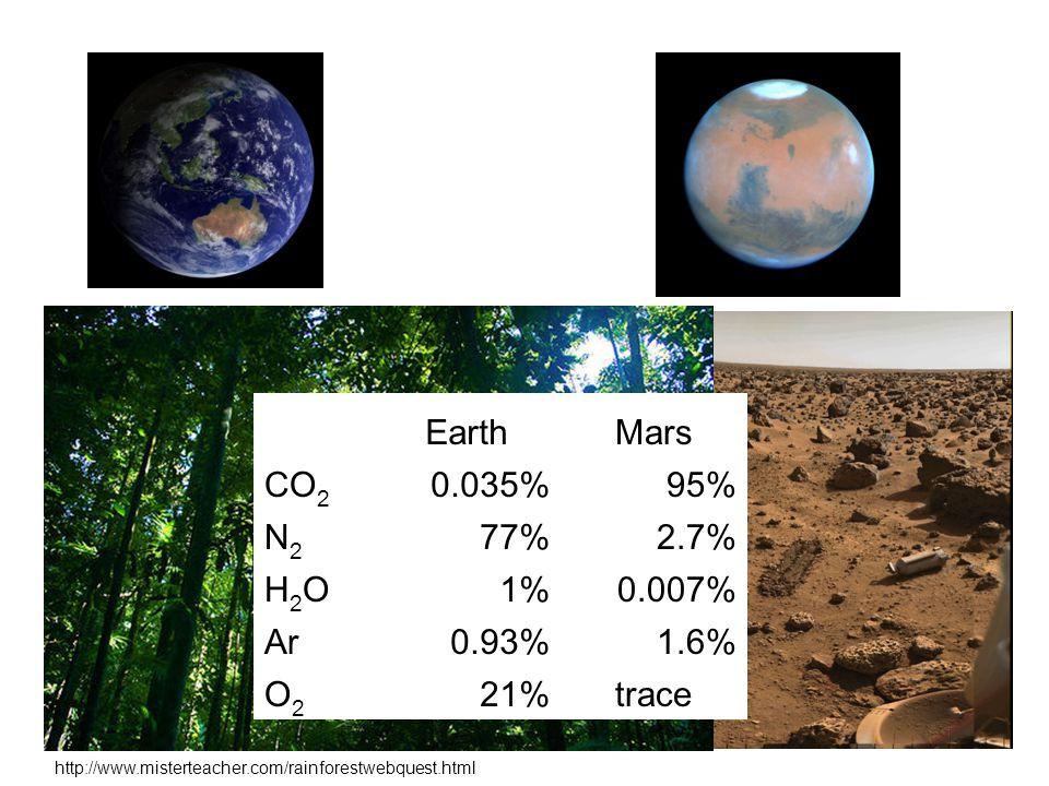 EarthMars CO 2 0.035%95% N2N2 77%2.7% H2OH2O1%0.007% Ar0.93%1.6% O2O2 21%trace