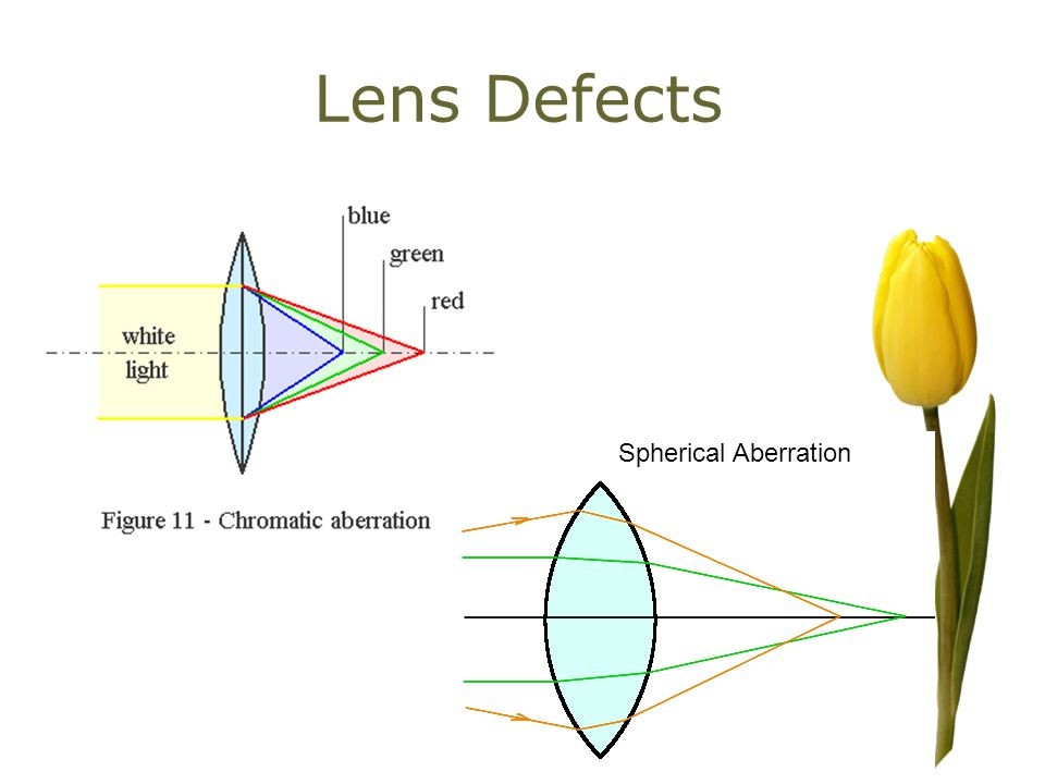 Lens Defects Spherical Aberration