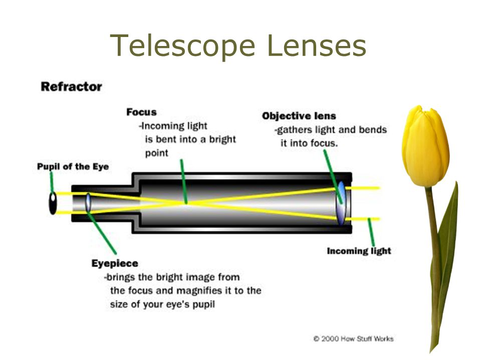Telescope Lenses