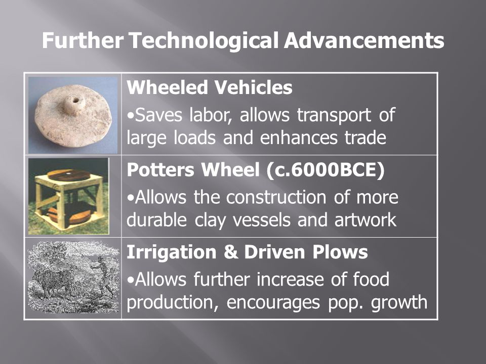 Further Technological Advancements Wheeled Vehicles Saves labor, allows transport of large loads and enhances trade Potters Wheel (c.6000BCE) Allows the construction of more durable clay vessels and artwork Irrigation & Driven Plows Allows further increase of food production, encourages pop.