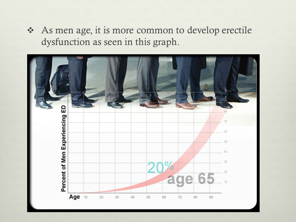  As men age, it is more common to develop erectile dysfunction as seen in this graph.