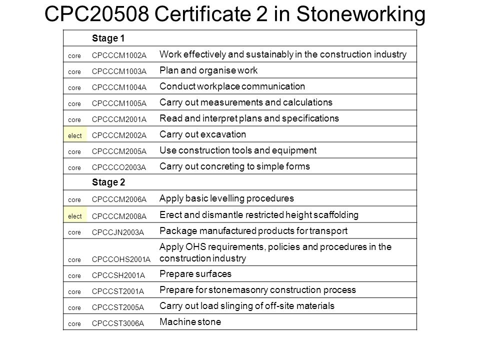 Stage 1 core CPCCCM1002A Work effectively and sustainably in the construction industry core CPCCCM1003A Plan and organise work core CPCCCM1004A Conduct workplace communication core CPCCCM1005A Carry out measurements and calculations core CPCCCM2001A Read and interpret plans and specifications elect CPCCCM2002A Carry out excavation core CPCCCM2005A Use construction tools and equipment core CPCCCO2003A Carry out concreting to simple forms Stage 2 core CPCCCM2006A Apply basic levelling procedures elect CPCCCM2008A Erect and dismantle restricted height scaffolding core CPCCJN2003A Package manufactured products for transport core CPCCOHS2001A Apply OHS requirements, policies and procedures in the construction industry core CPCCSH2001A Prepare surfaces core CPCCST2001A Prepare for stonemasonry construction process core CPCCST2005A Carry out load slinging of off-site materials core CPCCST3006A Machine stone CPC20508 Certificate 2 in Stoneworking