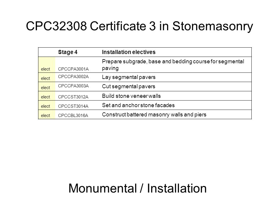 CPC32308 Certificate 3 in Stonemasonry Monumental / Installation Stage 4Installation electives electCPCCPA3001A Prepare subgrade, base and bedding cou