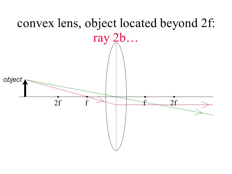 concave lens, with a negative focal point: ** image is …..
