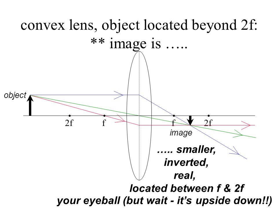 convex lens, object located beyond 2f: ** image is …..