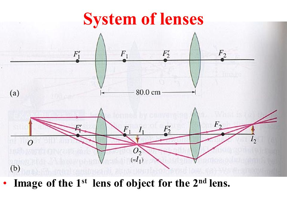 Converging lens, concave mirror d 0 >2f – (real, inverted), smaller 2f>d 0 >f – (real, inverted), larger d 0 <f – (virtual, upright), larger Diverging