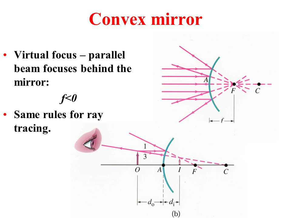 Mirror equation d 0 – distance to object –d 0 >0 - always d i – distance to image –d i >0 – real image –d i <0 – virtual image