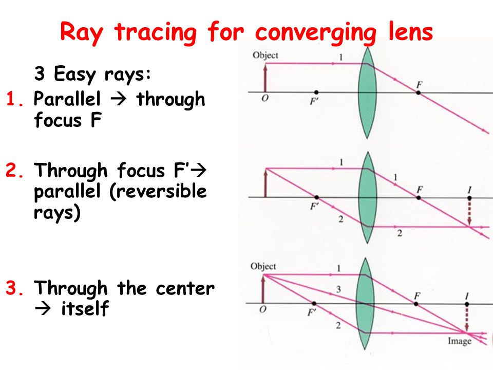 Focus Light goes through – focal points on both sides – F and F' –Always a question which focal point to choose when ray tracing Converging lens: –Par