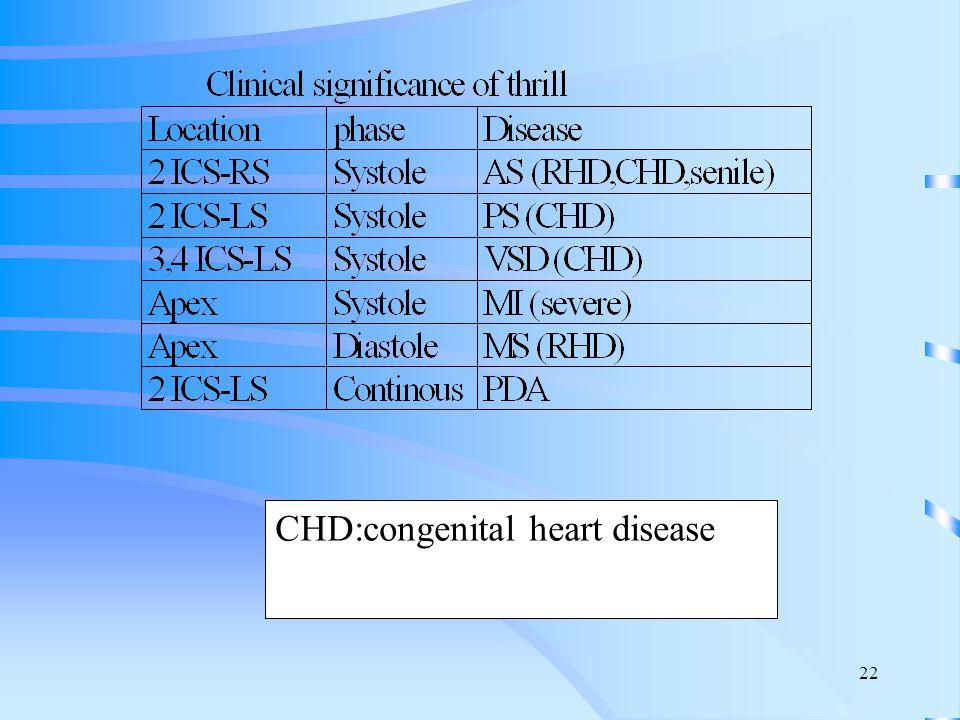 22 CHD:congenital heart disease