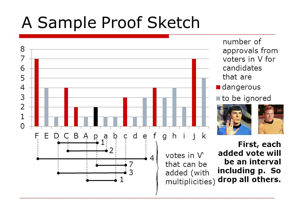A Sample Proof Sketch 1 1 4 7 3 2 number of approvals from voters in V for candidates that are votes in V' that can be added (with multiplicities) First, each added vote will be an interval including p.