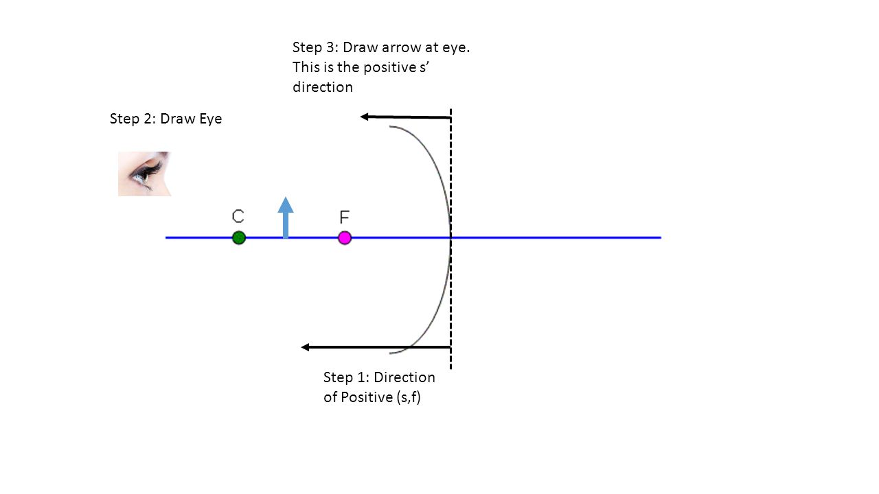 Step 1: Direction of Positive (s,f) Step 2: Draw Eye Step 3: Draw arrow at eye. This is the positive s' direction