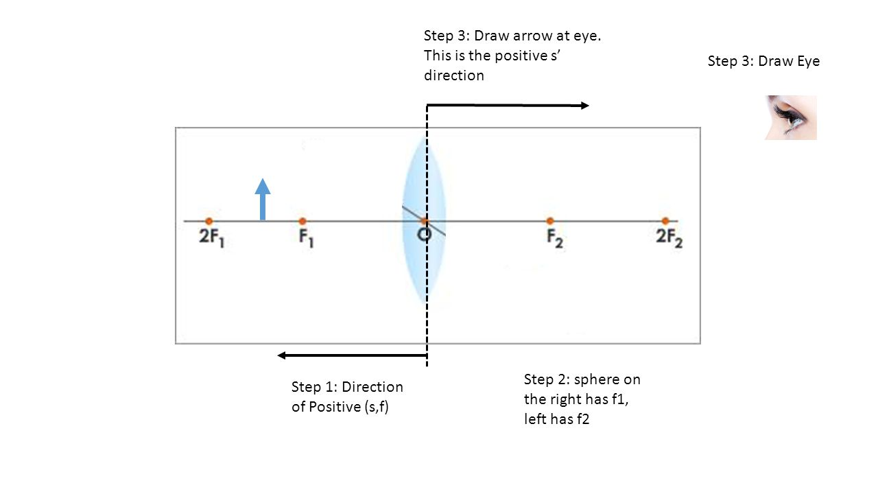 Step 1: Direction of Positive (s,f) Step 2: sphere on the right has f1, left has f2 Step 3: Draw arrow at eye.